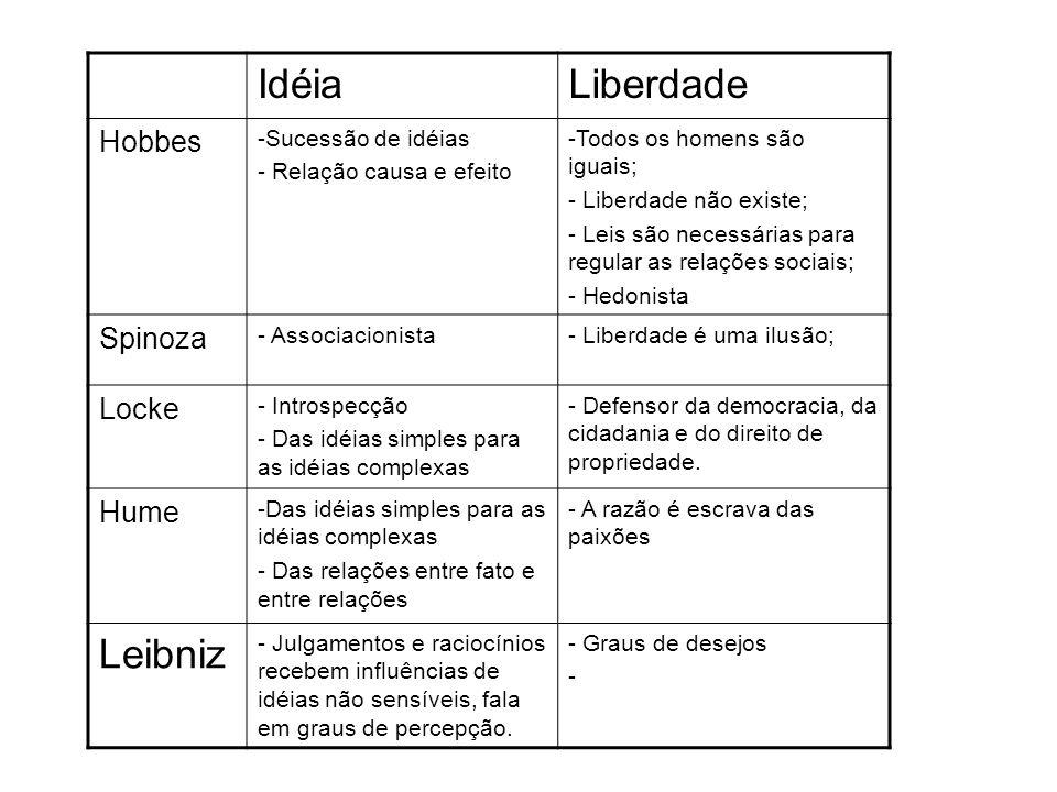 Idéia Liberdade Leibniz Hobbes Spinoza Locke Hume Sucessão de idéias