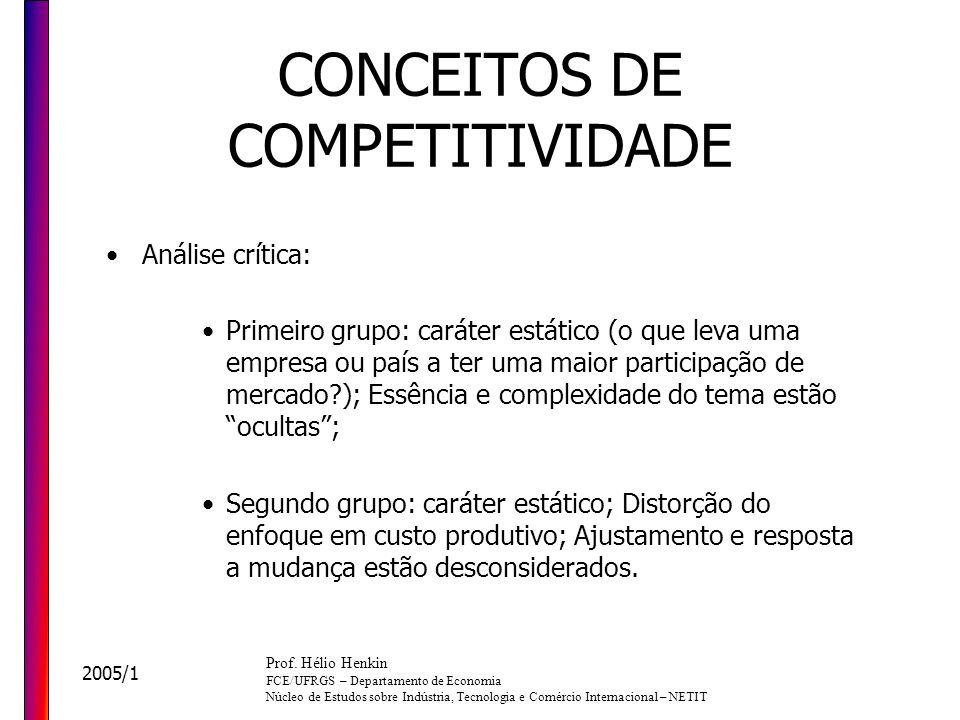 CONCEITOS DE COMPETITIVIDADE
