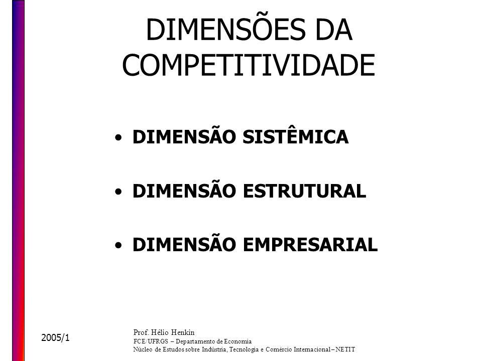 DIMENSÕES DA COMPETITIVIDADE