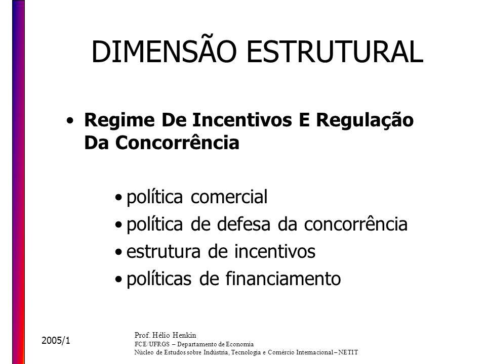 DIMENSÃO ESTRUTURAL Regime De Incentivos E Regulação Da Concorrência