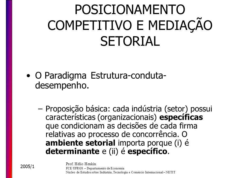 POSICIONAMENTO COMPETITIVO E MEDIAÇÃO SETORIAL