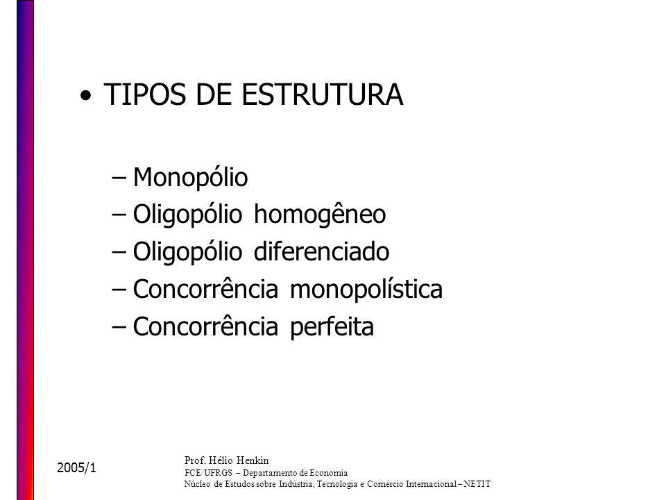 TIPOS DE ESTRUTURA Monopólio Oligopólio homogêneo