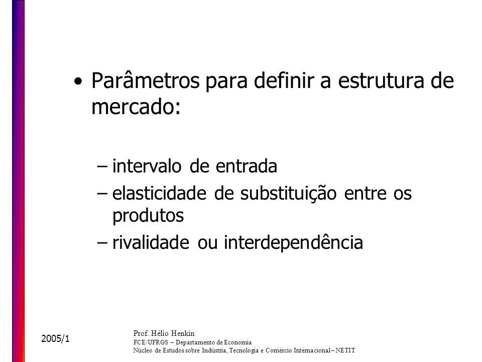 Parâmetros para definir a estrutura de mercado:
