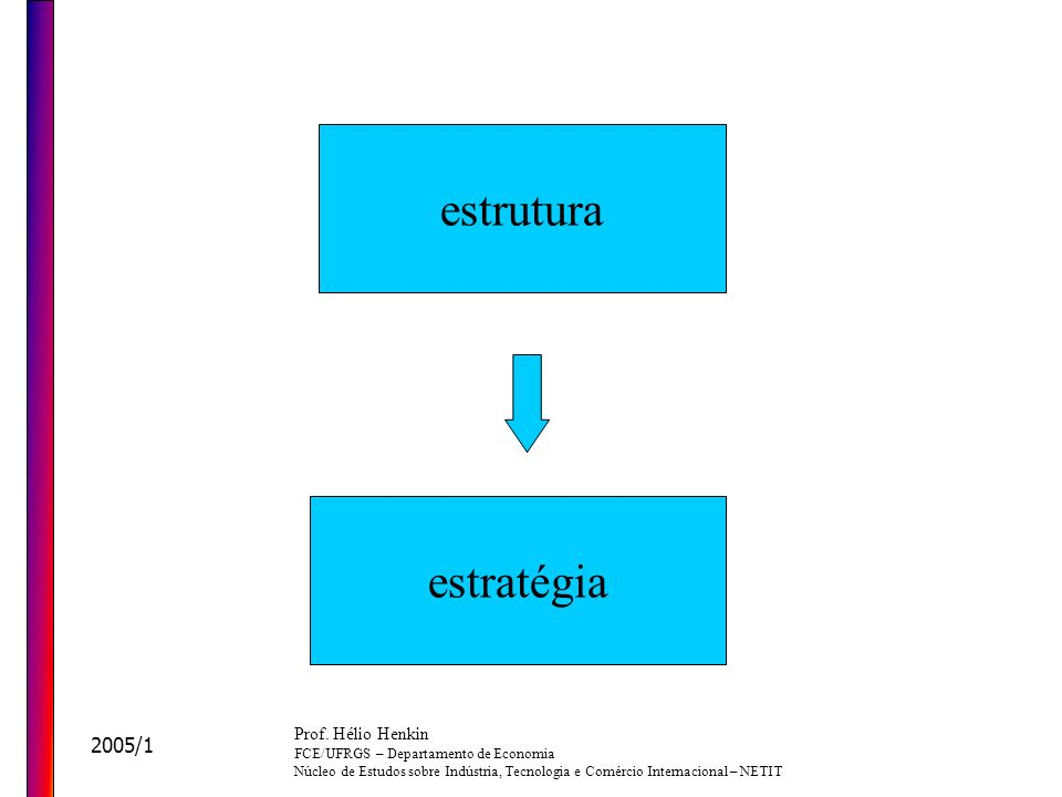 estrutura estratégia 2005/1 Prof. Hélio Henkin