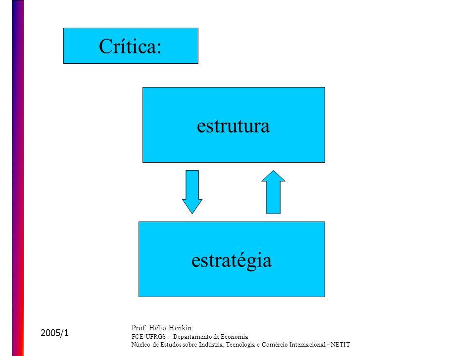 Crítica: estrutura estratégia 2005/1 Prof. Hélio Henkin