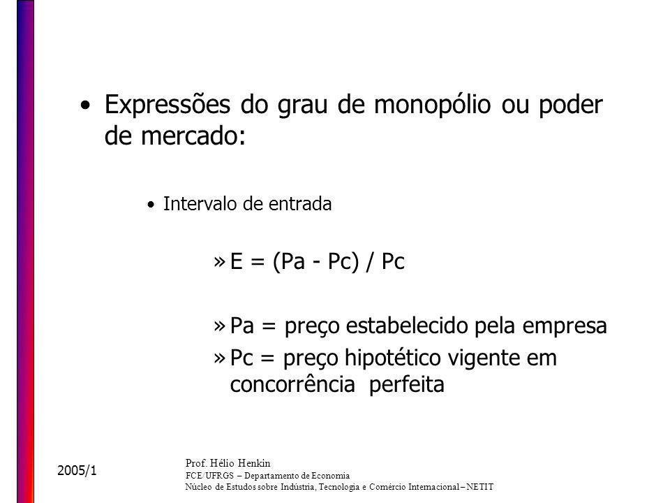 Expressões do grau de monopólio ou poder de mercado:
