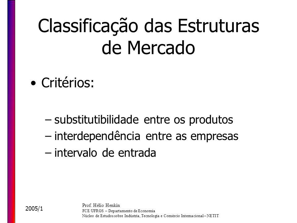 Classificação das Estruturas de Mercado