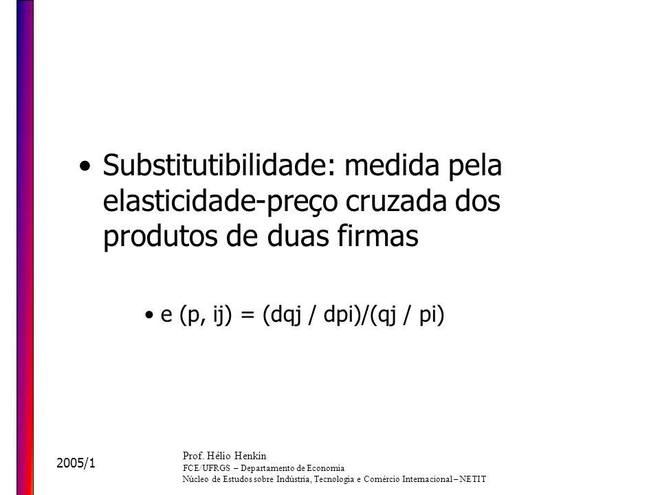 Substitutibilidade: medida pela elasticidade-preço cruzada dos produtos de duas firmas