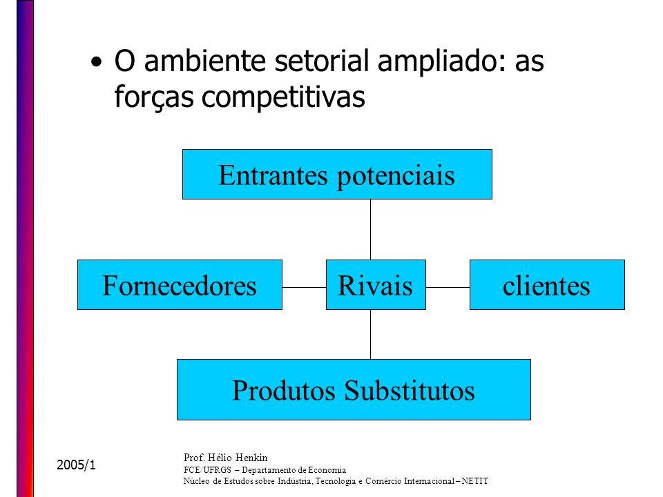 O ambiente setorial ampliado: as forças competitivas