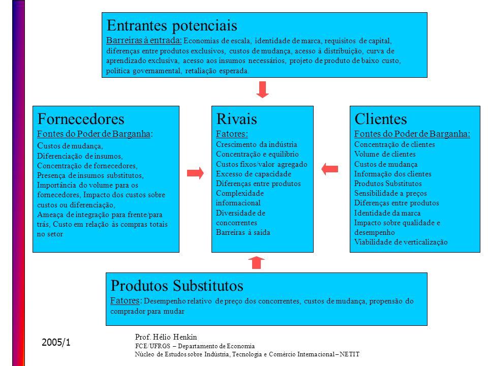 Entrantes potenciais Fornecedores Rivais Clientes Produtos Substitutos