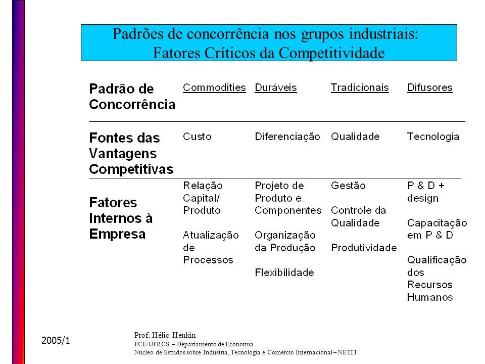 Padrões de concorrência nos grupos industriais: