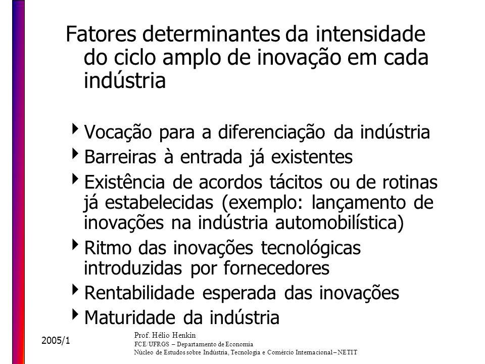 Fatores determinantes da intensidade do ciclo amplo de inovação em cada indústria