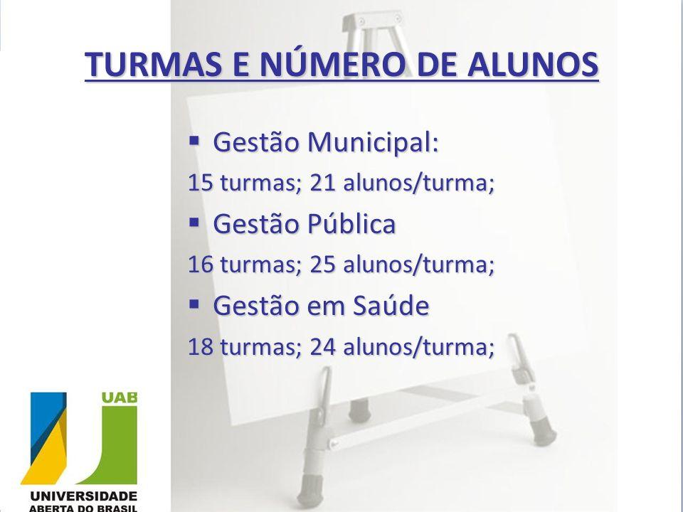 TURMAS E NÚMERO DE ALUNOS
