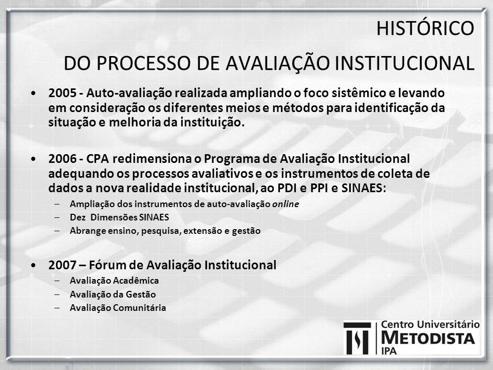 HISTÓRICO DO PROCESSO DE AVALIAÇÃO INSTITUCIONAL