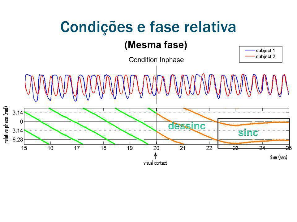 Condições e fase relativa