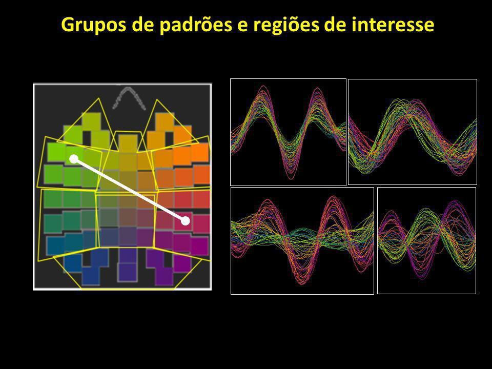 Grupos de padrões e regiões de interesse