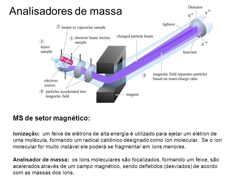 Analisadores de massa MS de setor magnético: