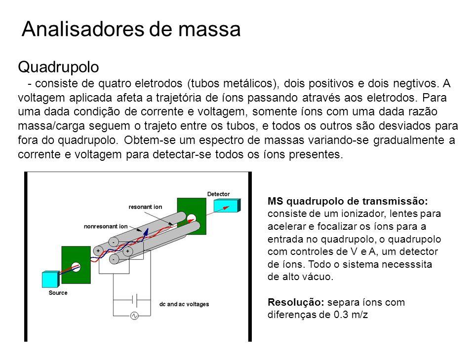 Analisadores de massa Quadrupolo