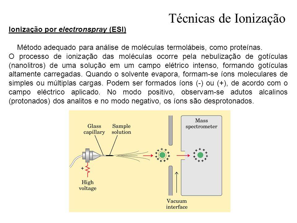 Técnicas de Ionização Ionização por electronspray (ESI)