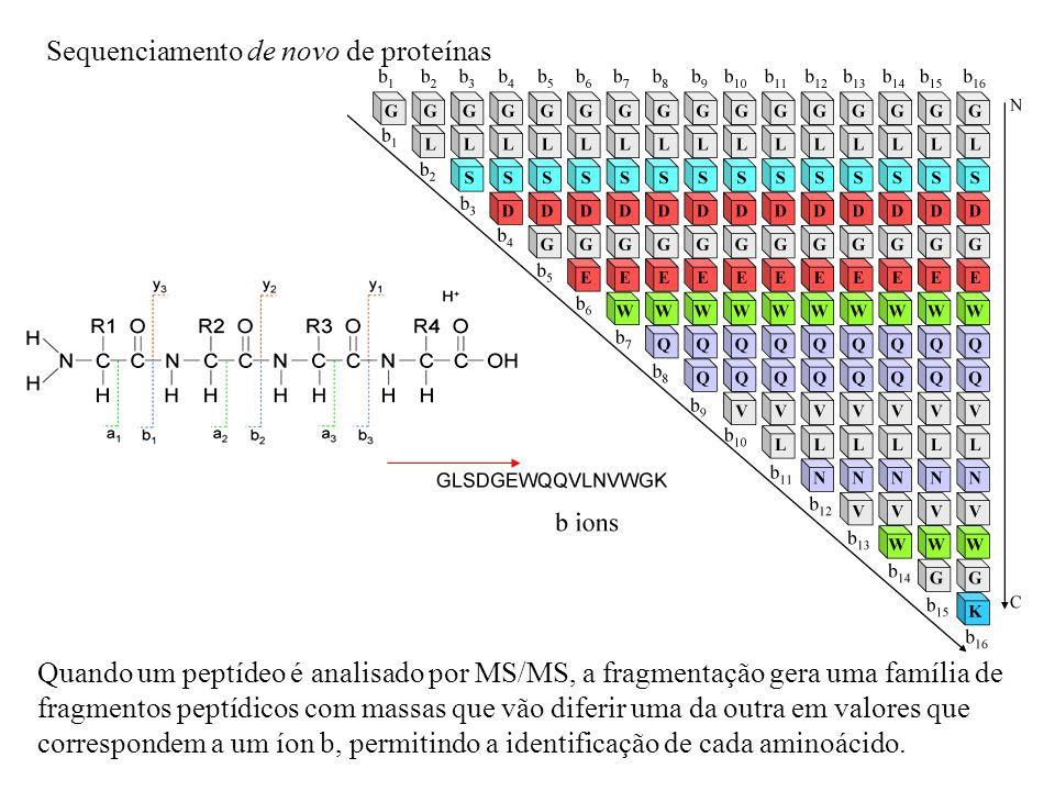 Sequenciamento de novo de proteínas