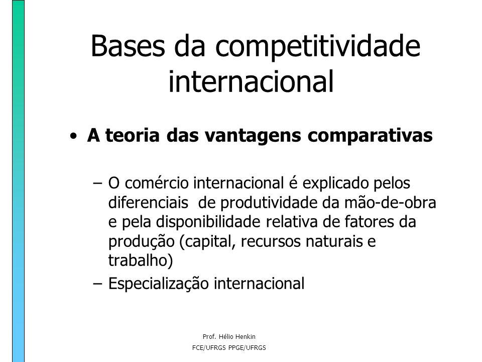 Bases da competitividade internacional
