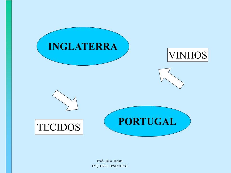 INGLATERRA VINHOS PORTUGAL TECIDOS Prof. Hélio Henkin