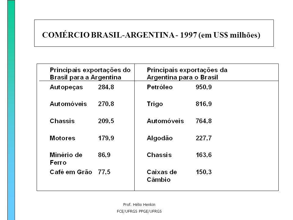COMÉRCIO BRASIL-ARGENTINA - 1997 (em US$ milhões)