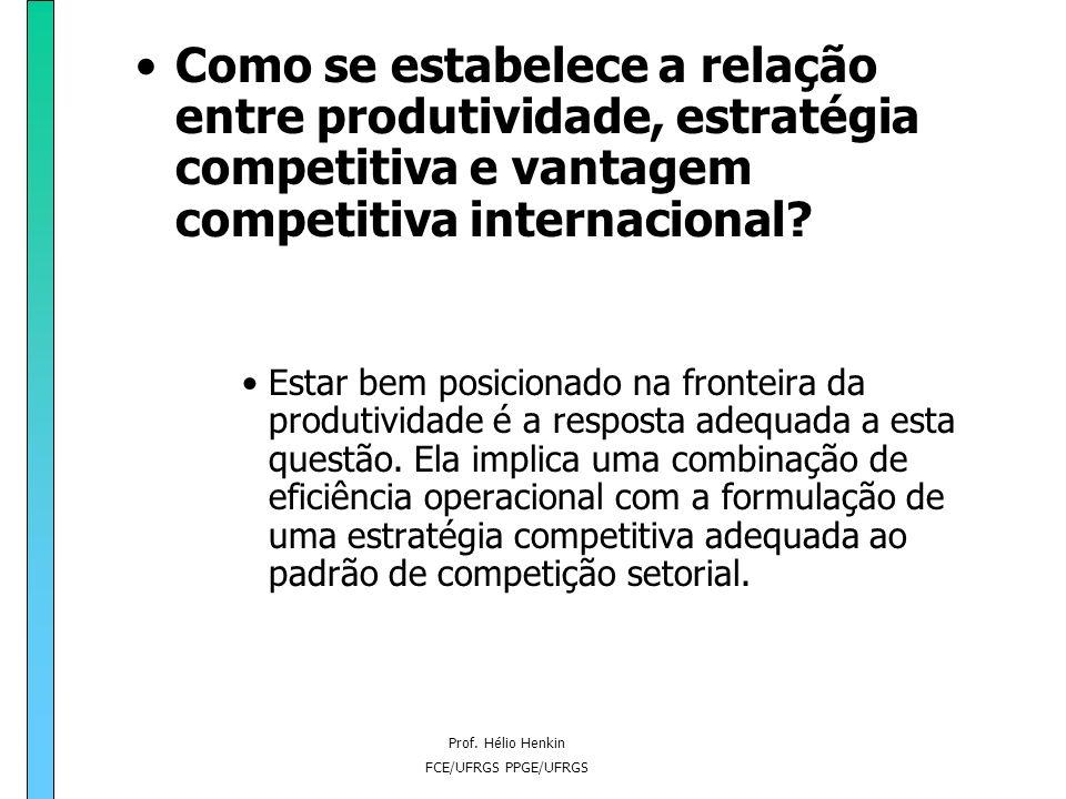 Como se estabelece a relação entre produtividade, estratégia competitiva e vantagem competitiva internacional
