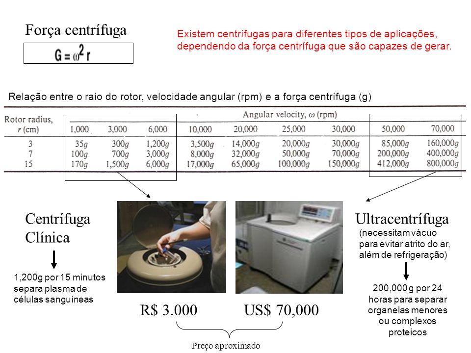 Força centrífuga Centrífuga Clínica Ultracentrífuga R$ 3.000