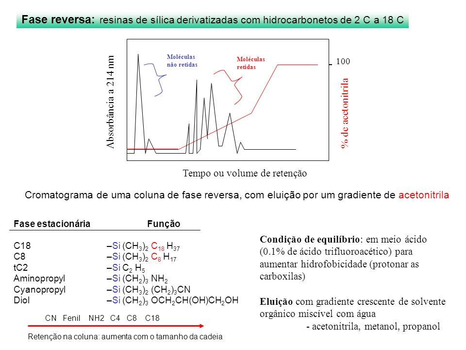 Fase reversa: resinas de sílica derivatizadas com hidrocarbonetos de 2 C a 18 C