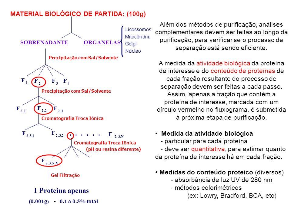 . . . . . . 1 Proteína apenas MATERIAL BIOLÓGICO DE PARTIDA: (100g)
