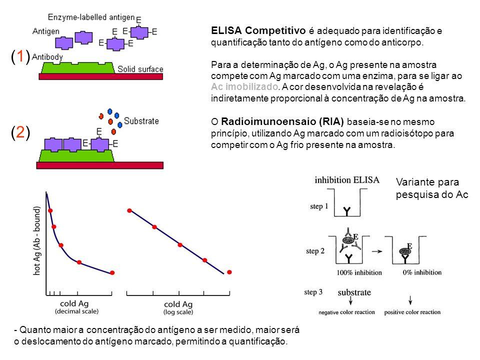 ELISA Competitivo é adequado para identificação e quantificação tanto do antígeno como do anticorpo.