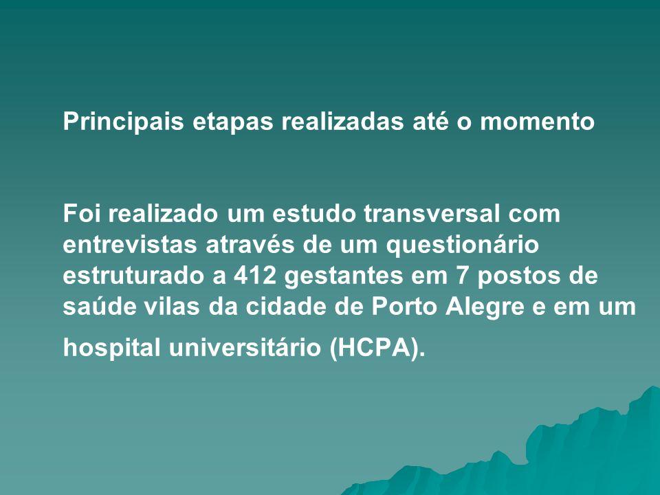 Principais etapas realizadas até o momento Foi realizado um estudo transversal com entrevistas através de um questionário estruturado a 412 gestantes em 7 postos de saúde vilas da cidade de Porto Alegre e em um hospital universitário (HCPA).