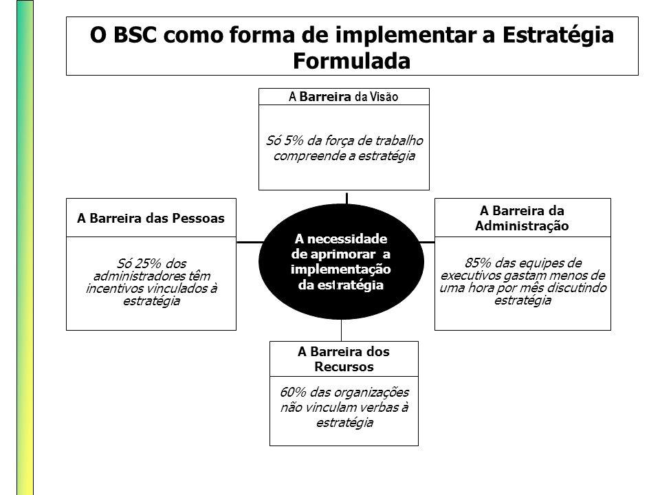 O BSC como forma de implementar a Estratégia Formulada