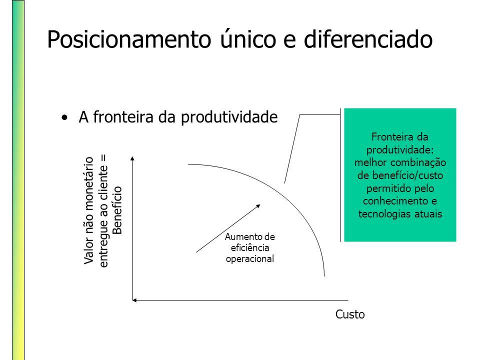 Posicionamento único e diferenciado