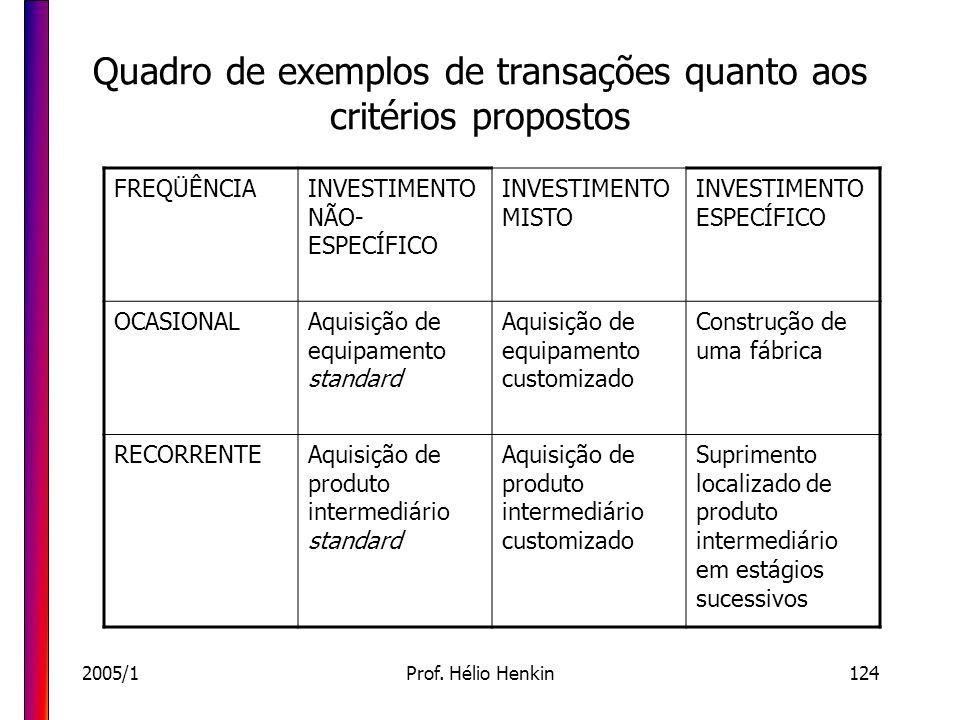 Quadro de exemplos de transações quanto aos critérios propostos