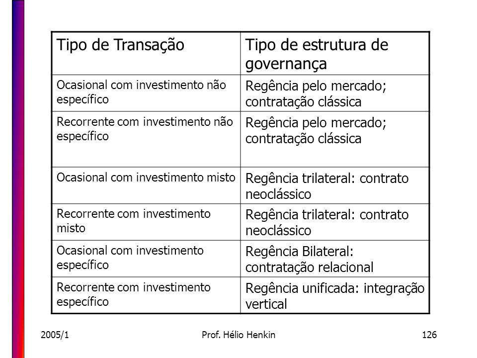 Tipo de estrutura de governança