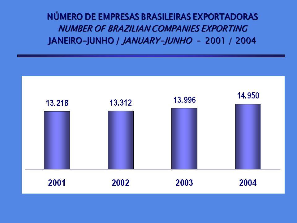 NÚMERO DE EMPRESAS BRASILEIRAS EXPORTADORAS