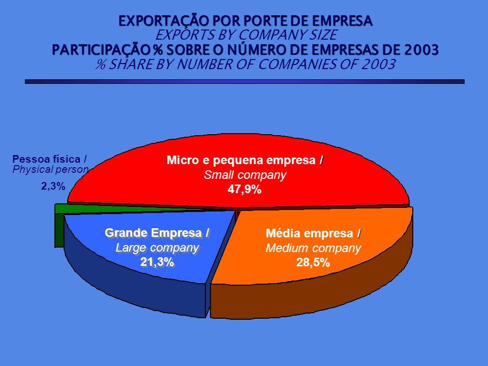 EXPORTAÇÃO POR PORTE DE EMPRESA EXPORTS BY COMPANY SIZE