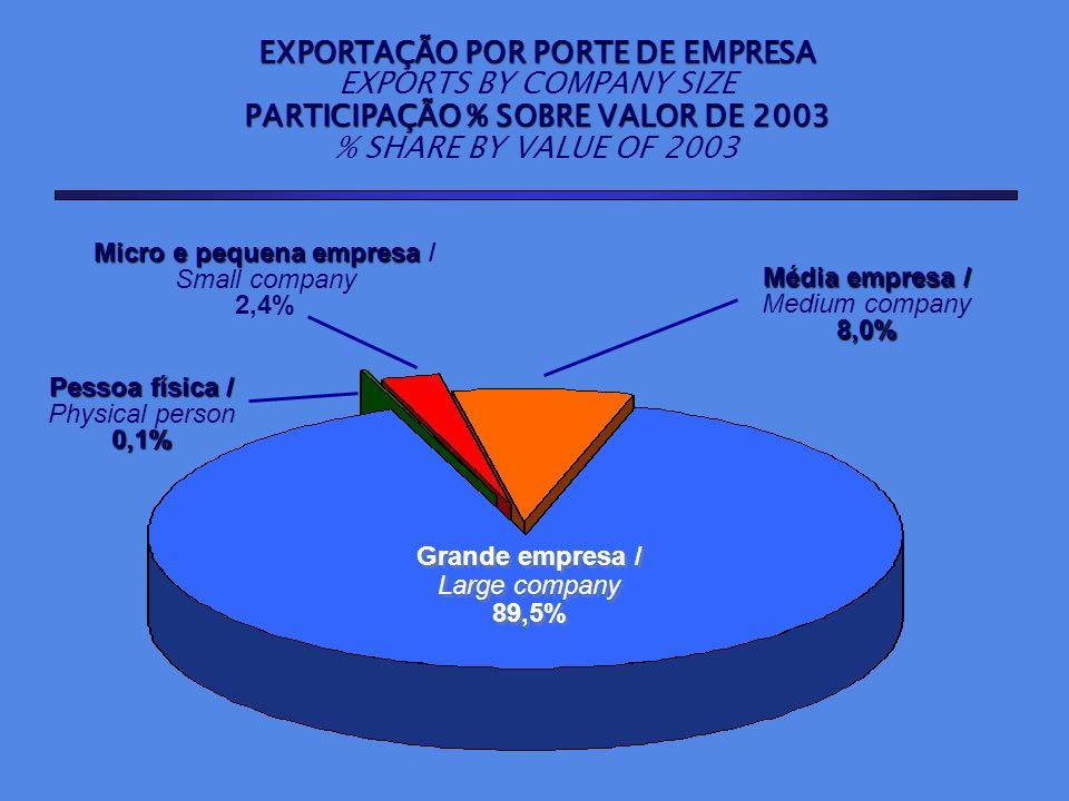 EXPORTAÇÃO POR PORTE DE EMPRESA PARTICIPAÇÃO % SOBRE VALOR DE 2003