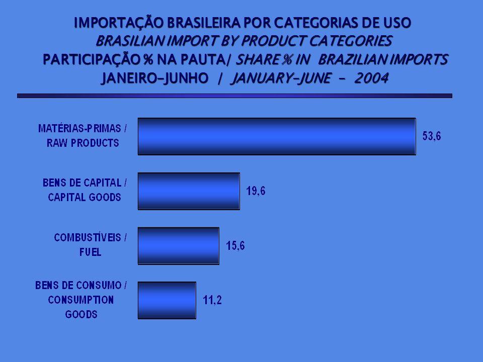 IMPORTAÇÃO BRASILEIRA POR CATEGORIAS DE USO