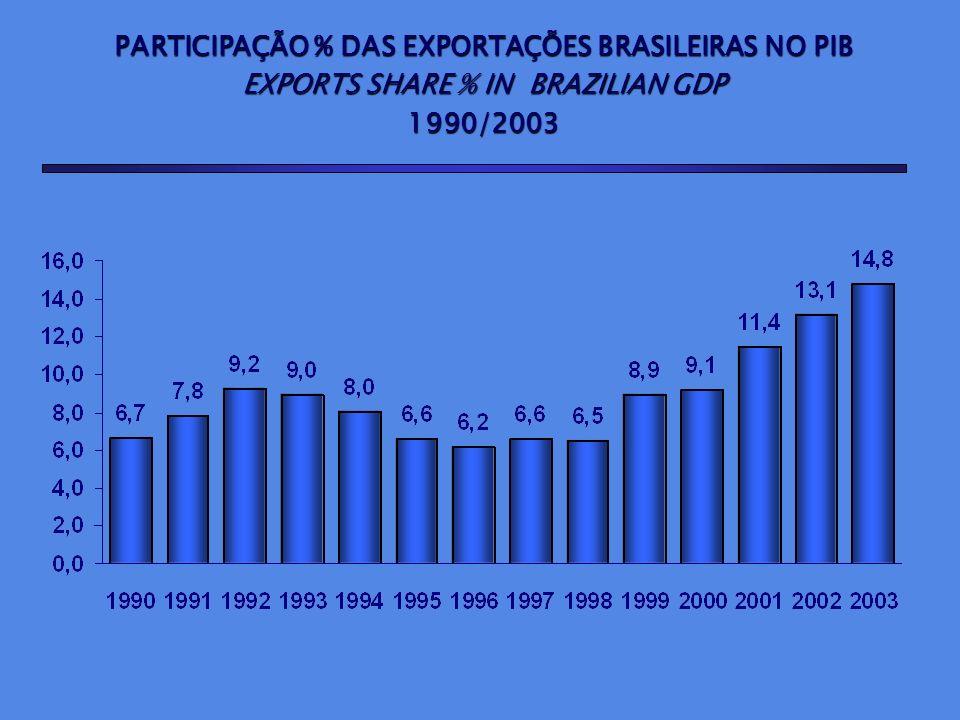 PARTICIPAÇÃO % DAS EXPORTAÇÕES BRASILEIRAS NO PIB