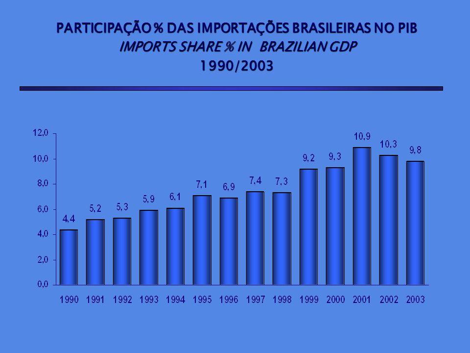 PARTICIPAÇÃO % DAS IMPORTAÇÕES BRASILEIRAS NO PIB