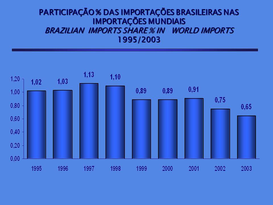 PARTICIPAÇÃO % DAS IMPORTAÇÕES BRASILEIRAS NAS