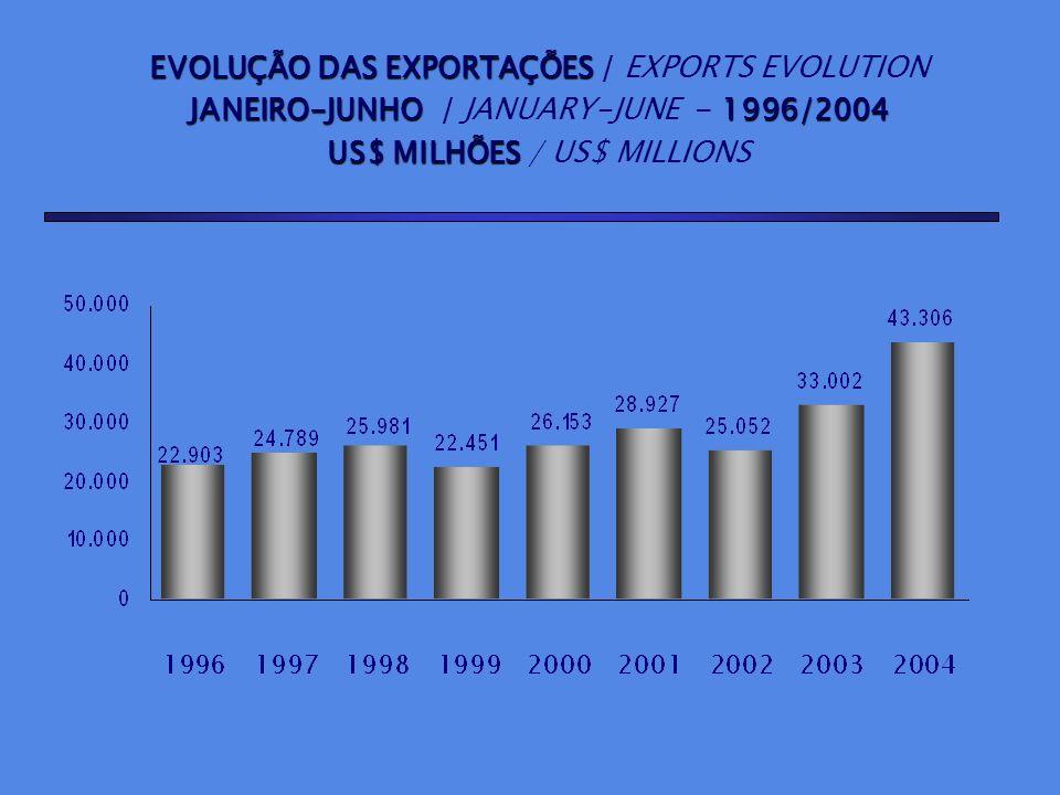 EVOLUÇÃO DAS EXPORTAÇÕES / EXPORTS EVOLUTION