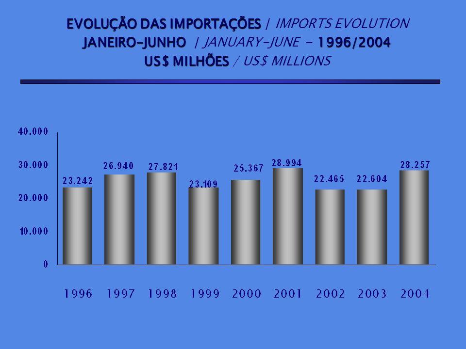 EVOLUÇÃO DAS IMPORTAÇÕES / IMPORTS EVOLUTION