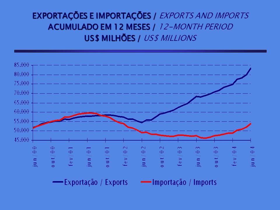 EXPORTAÇÕES E IMPORTAÇÕES / EXPORTS AND IMPORTS