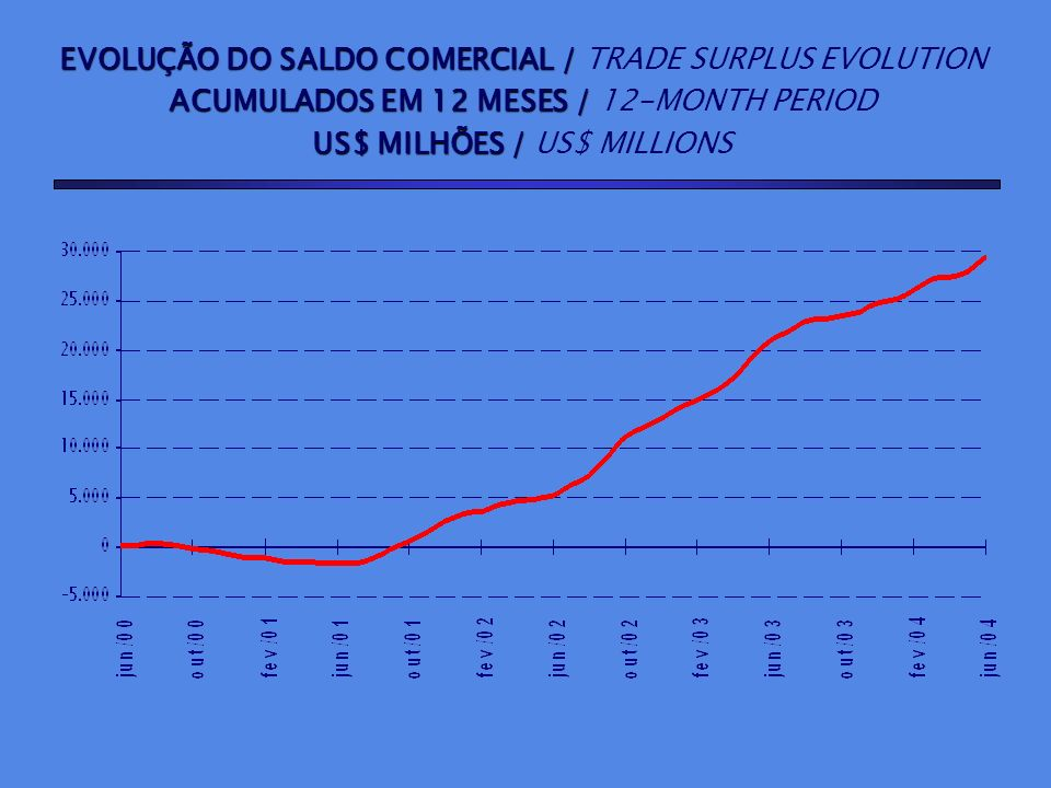 EVOLUÇÃO DO SALDO COMERCIAL / TRADE SURPLUS EVOLUTION