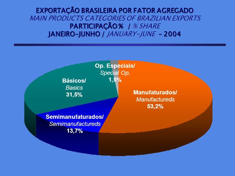 EXPORTAÇÃO BRASILEIRA POR FATOR AGREGADO