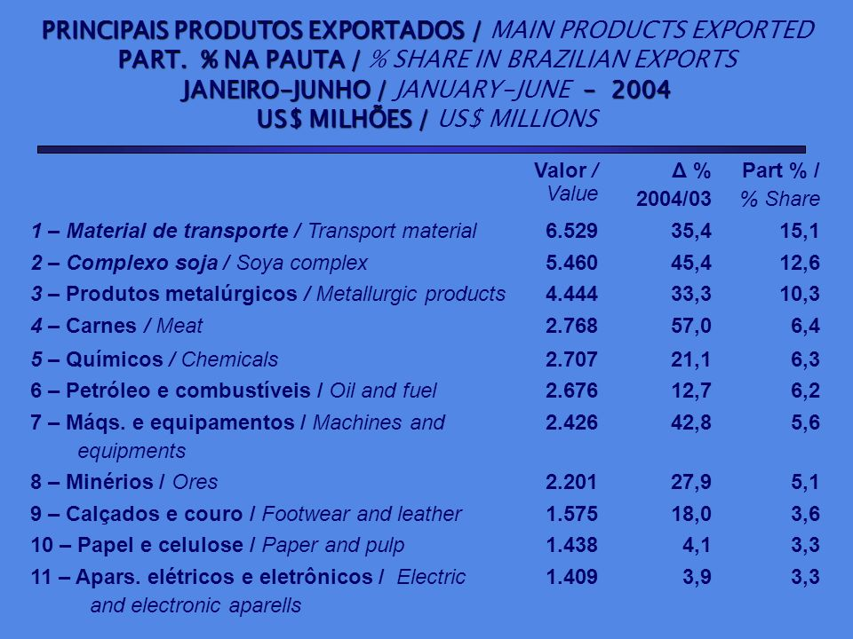 PRINCIPAIS PRODUTOS EXPORTADOS / MAIN PRODUCTS EXPORTED